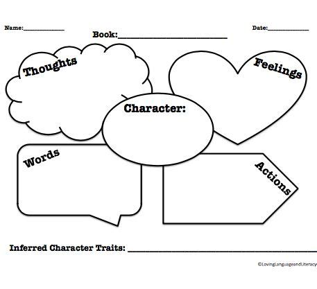 How to Write a Character Analysis - ThoughtCo